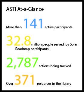 ASTI At-a-Glance_April